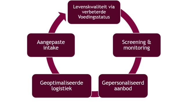 Grafiek met de missie van Ruddersstove. Levenskwaliteit via verbeterde voedingsstatus - Screening & monitoring - Gepersonaliseerd aanbod - Geoptimaliseerde logistiek - Aangepast intake